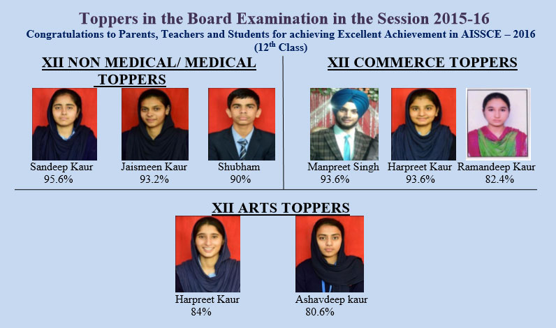12th-result-12th Result Session 2015-16